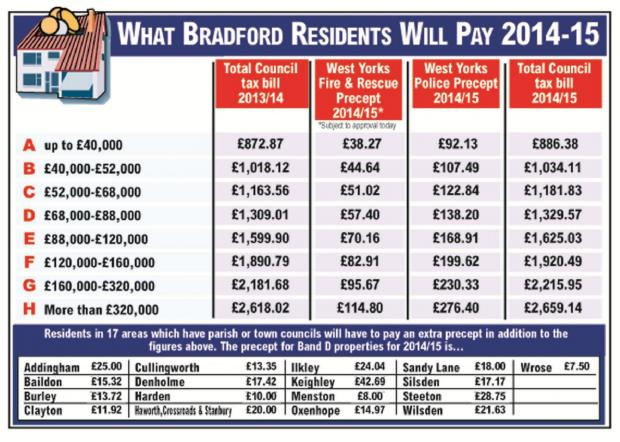 Bradford council tax up by 1.6% with 650 jobs to go